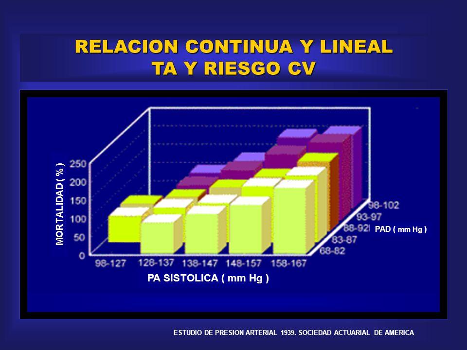 RELACION CONTINUA Y LINEAL TA Y RIESGO CV