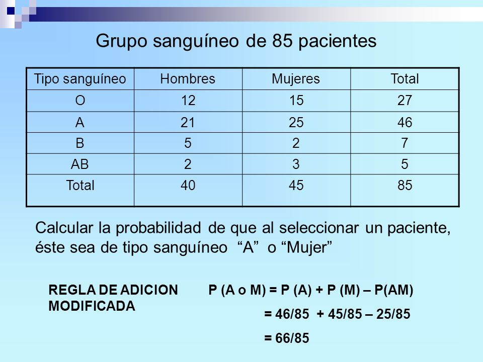 Grupo sanguíneo de 85 pacientes