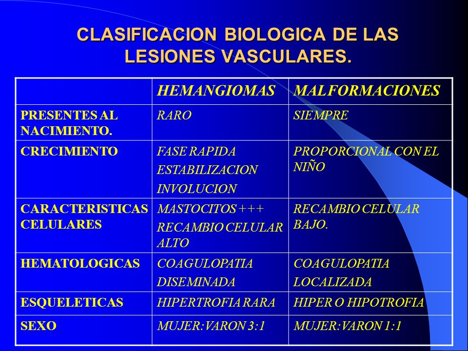 CLASIFICACION BIOLOGICA DE LAS LESIONES VASCULARES.