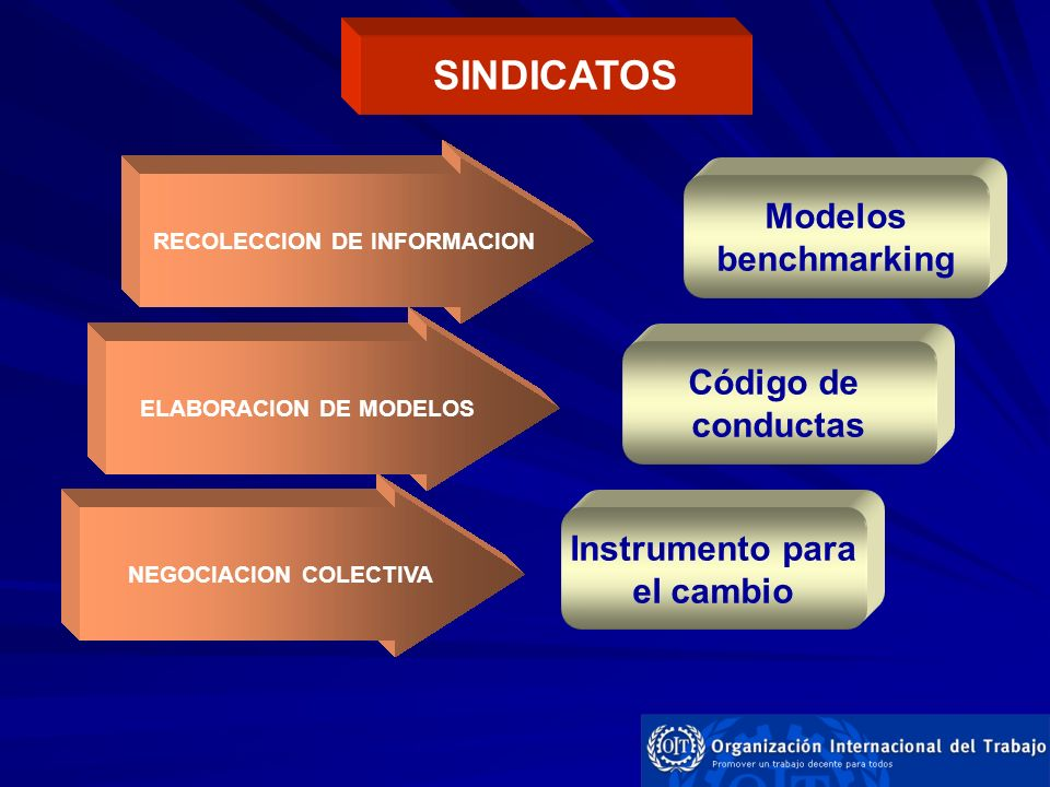 SINDICATOS Modelos benchmarking Código de conductas Instrumento para