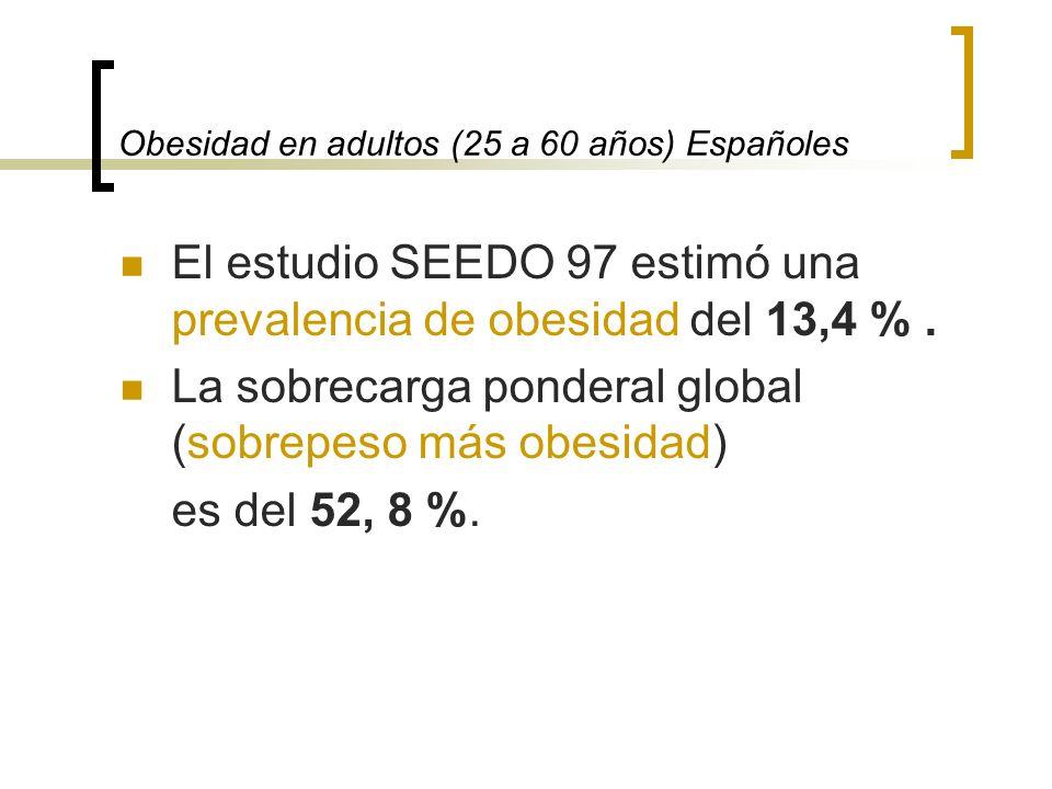 Obesidad en adultos (25 a 60 años) Españoles