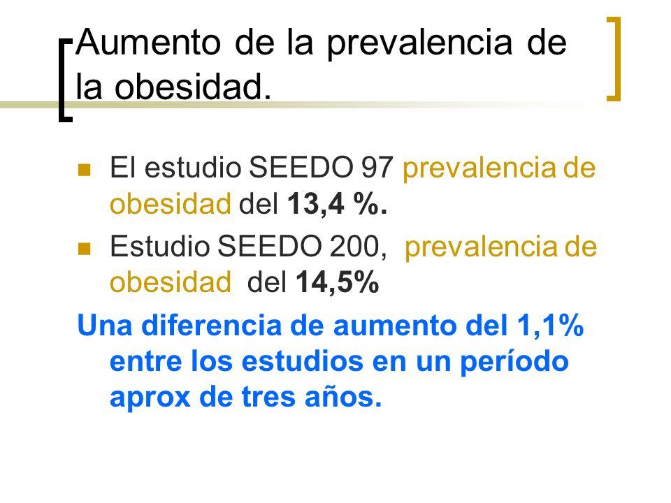 Aumento de la prevalencia de la obesidad.