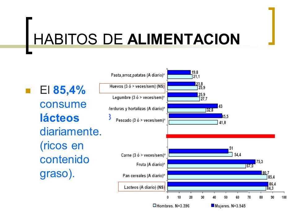 HABITOS DE ALIMENTACION