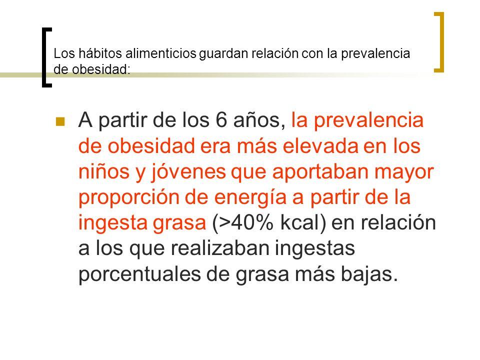 Los hábitos alimenticios guardan relación con la prevalencia de obesidad: