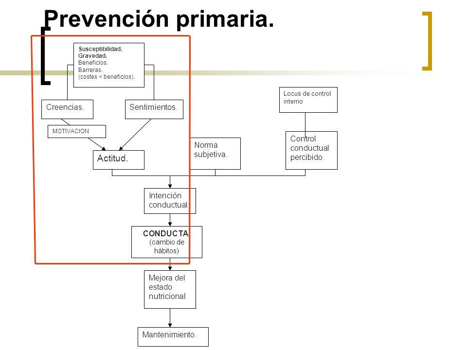 Prevención primaria. Actitud. Creencias. Sentimientos.