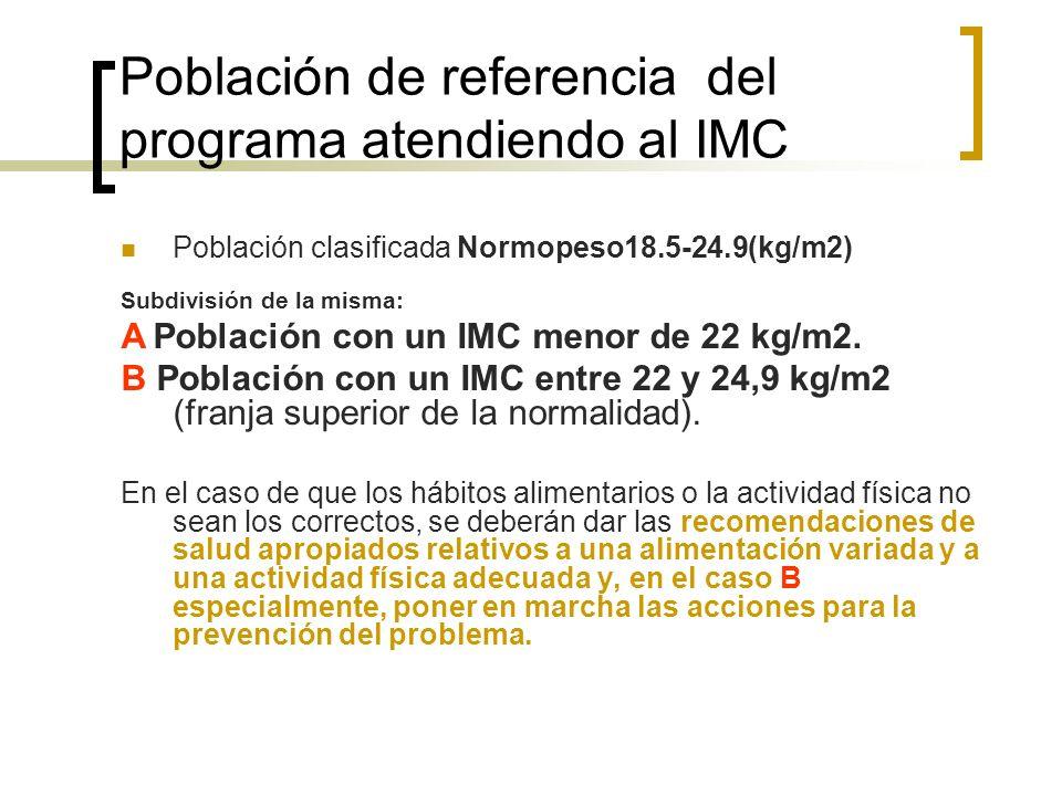 Población de referencia del programa atendiendo al IMC