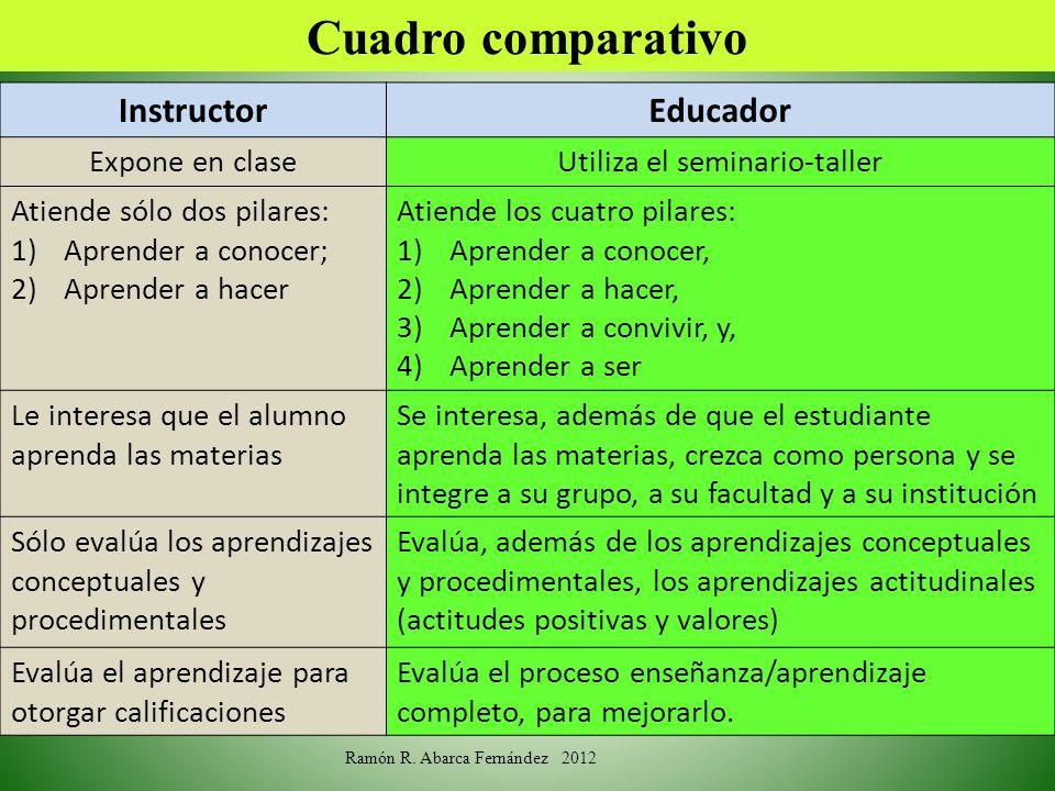 Cuadro comparativo Instructor Educador Expone en clase
