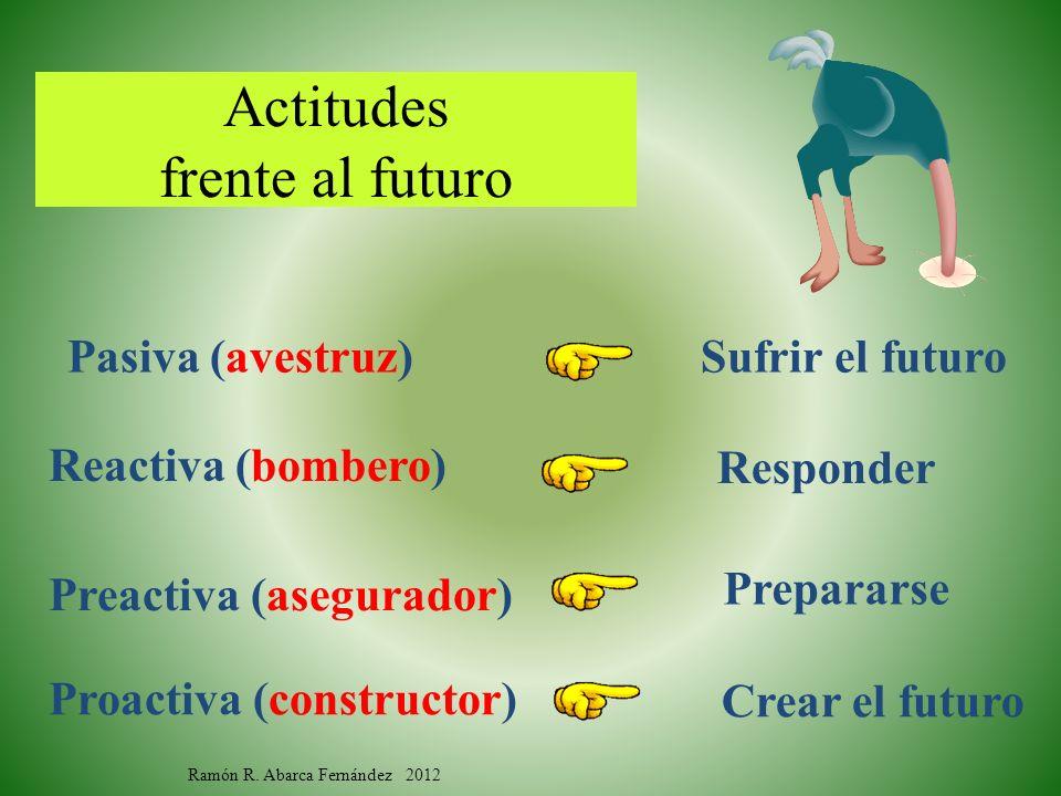 Actitudes frente al futuro