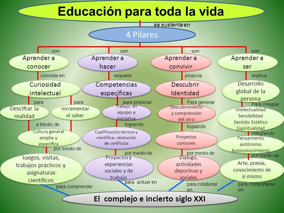 Educación para toda la vida El complejo e incierto siglo XXI
