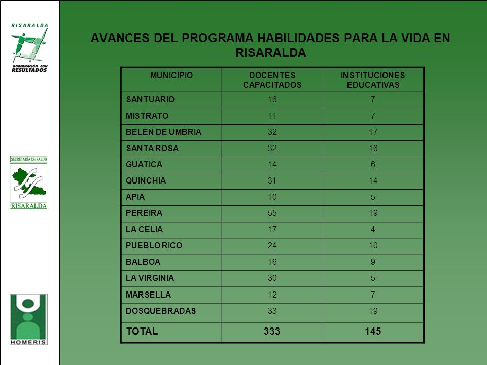 AVANCES DEL PROGRAMA HABILIDADES PARA LA VIDA EN RISARALDA