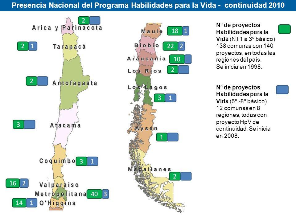 Presencia Nacional del Programa Habilidades para la Vida - continuidad 2010