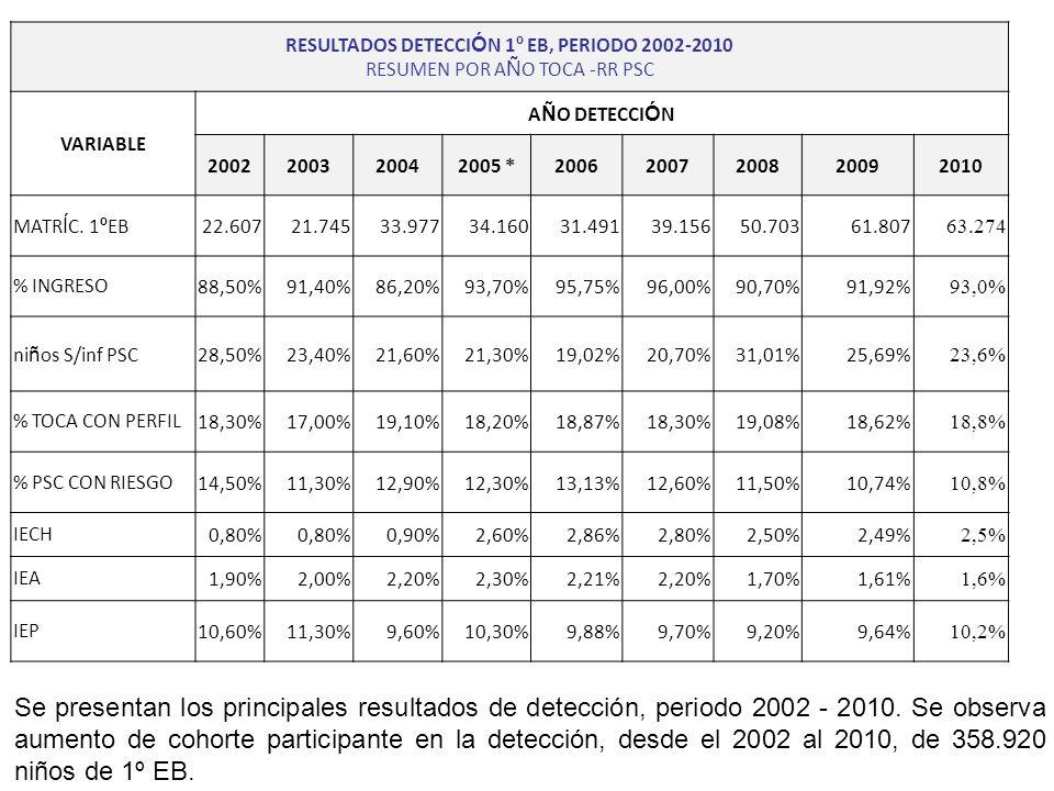 RESULTADOS DETECCIÓN 1º EB, PERIODO 2002-2010