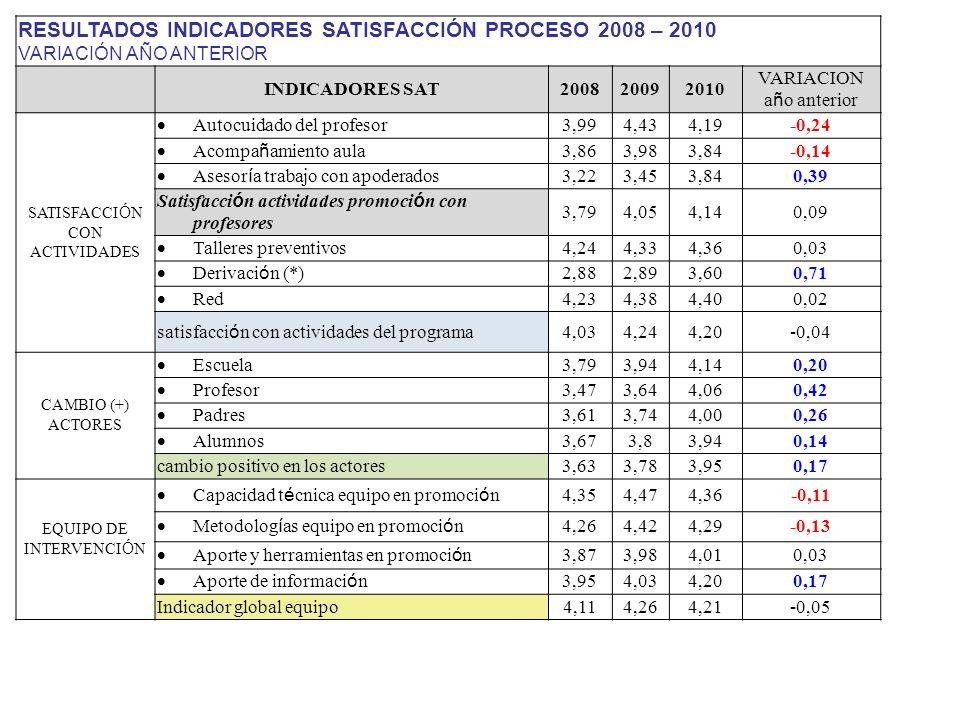 RESULTADOS INDICADORES SATISFACCIÓN PROCESO 2008 – 2010
