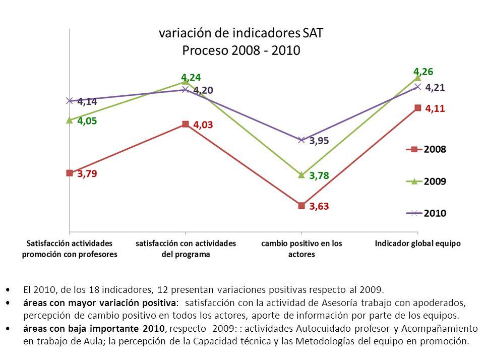 El 2010, de los 18 indicadores, 12 presentan variaciones positivas respecto al 2009.