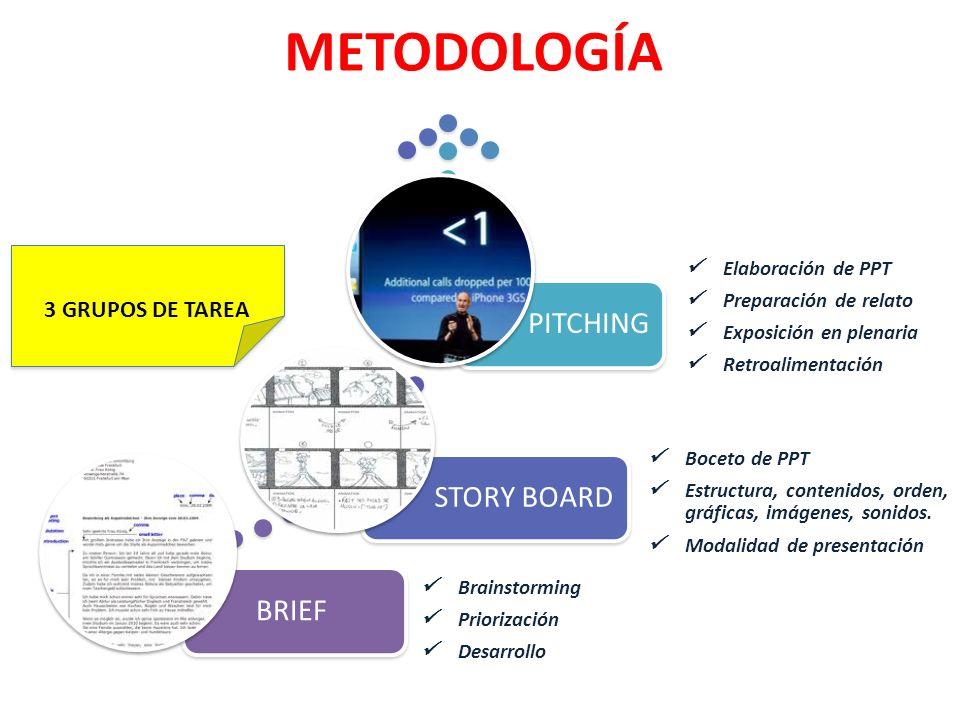 METODOLOGÍA PITCHING STORY BOARD BRIEF 3 GRUPOS DE TAREA