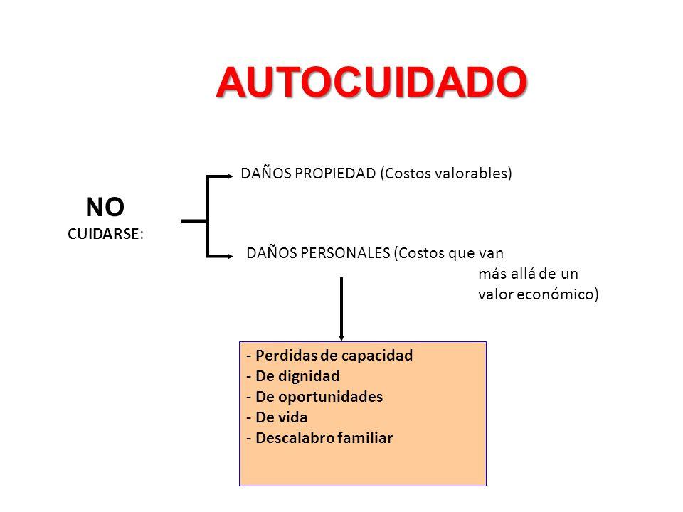 AUTOCUIDADO NO DAÑOS PROPIEDAD (Costos valorables) CUIDARSE:
