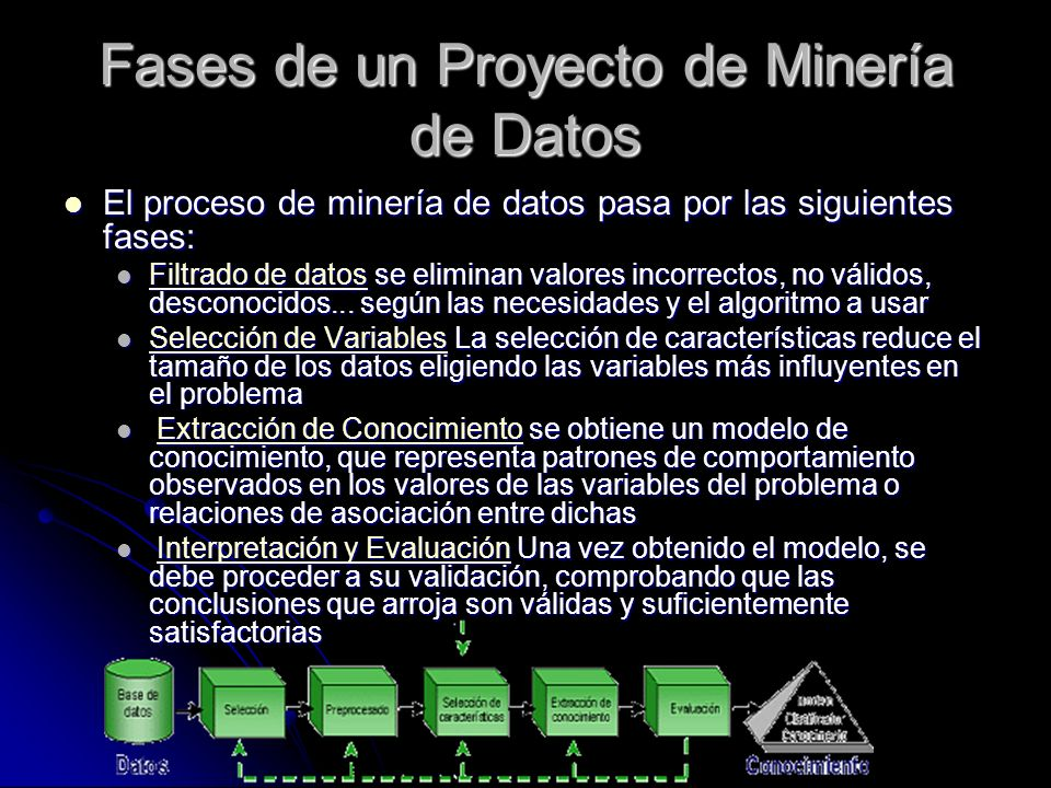 Fases de un Proyecto de Minería de Datos