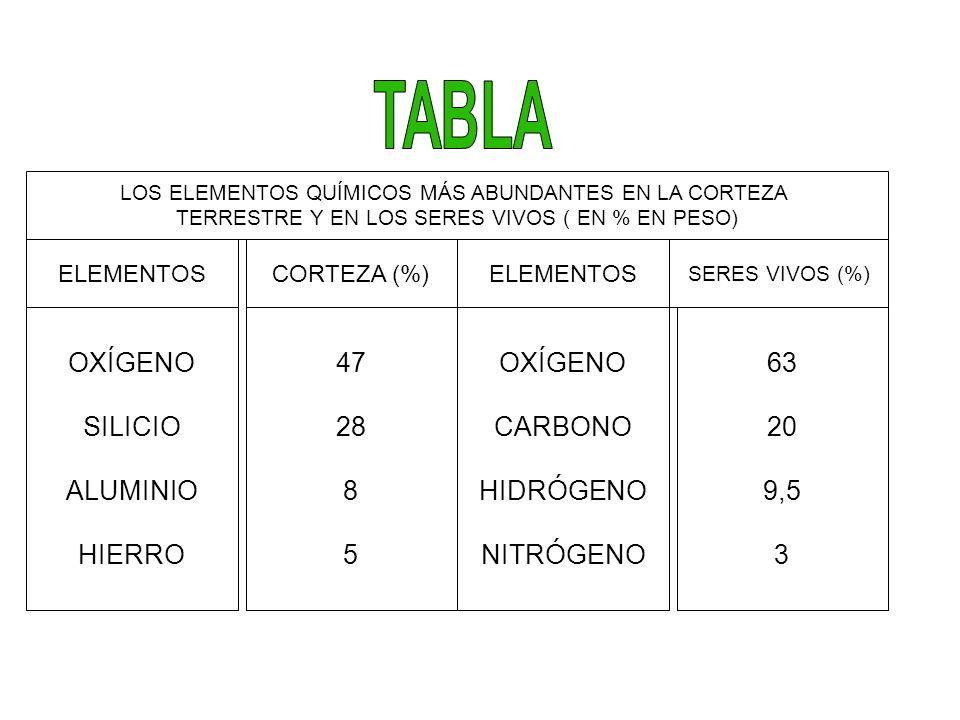 TABLA OXÍGENO SILICIO ALUMINIO HIERRO 47 28 8 5 OXÍGENO CARBONO
