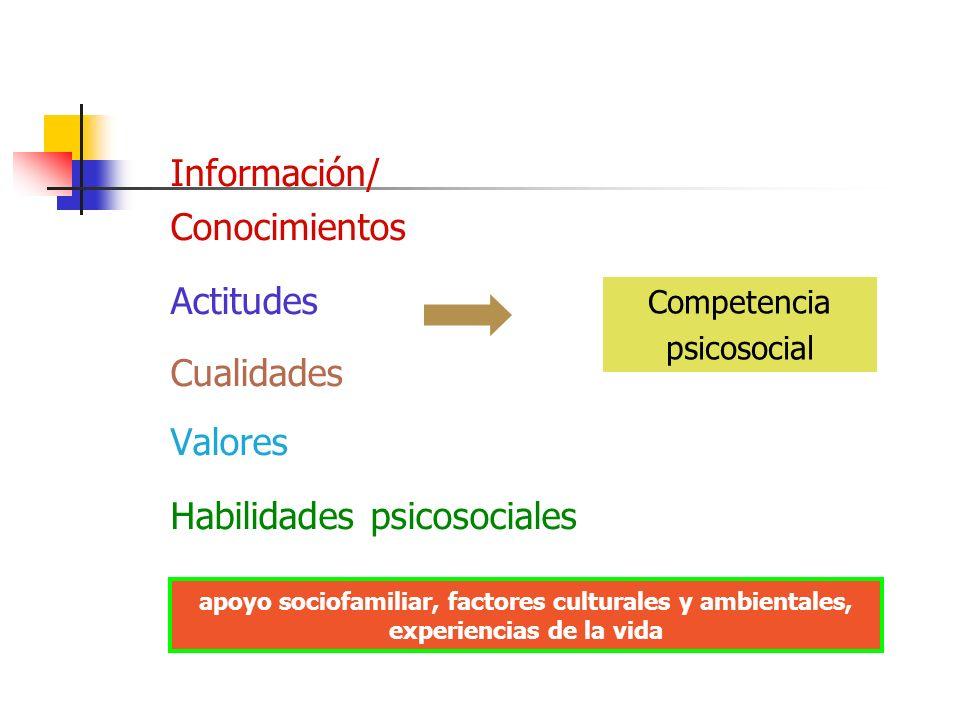 Habilidades psicosociales