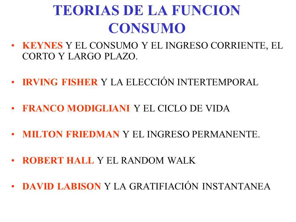 TEORIAS DE LA FUNCION CONSUMO