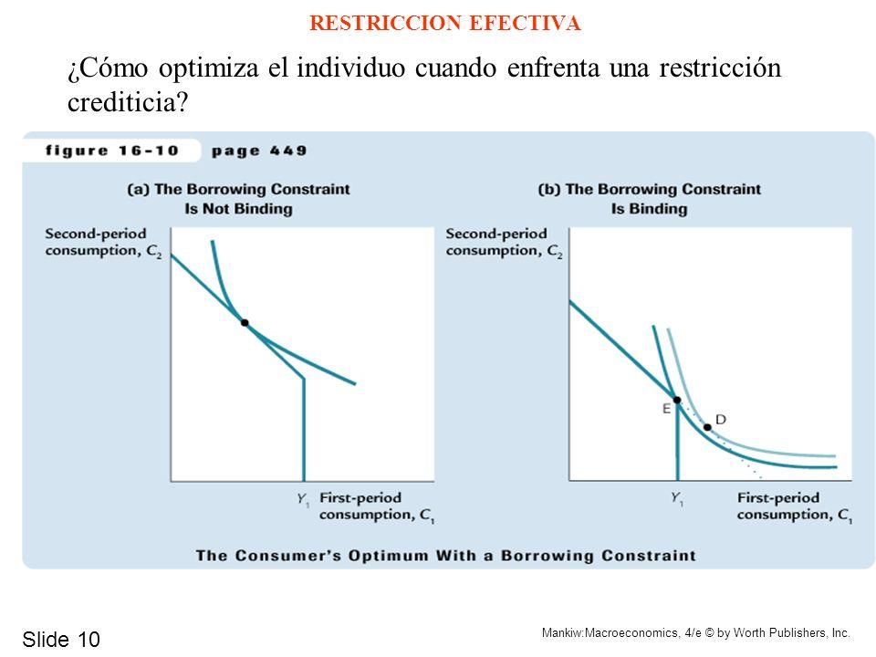 RESTRICCION EFECTIVA ¿Cómo optimiza el individuo cuando enfrenta una restricción crediticia Slide 10.
