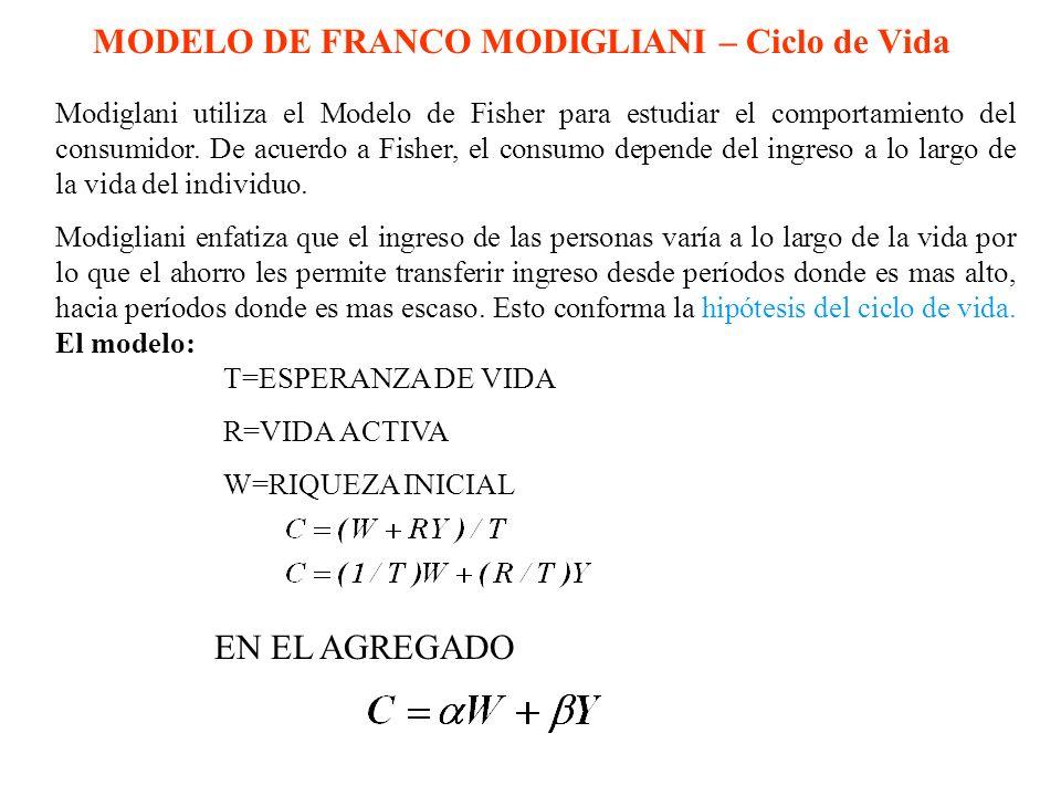 MODELO DE FRANCO MODIGLIANI – Ciclo de Vida