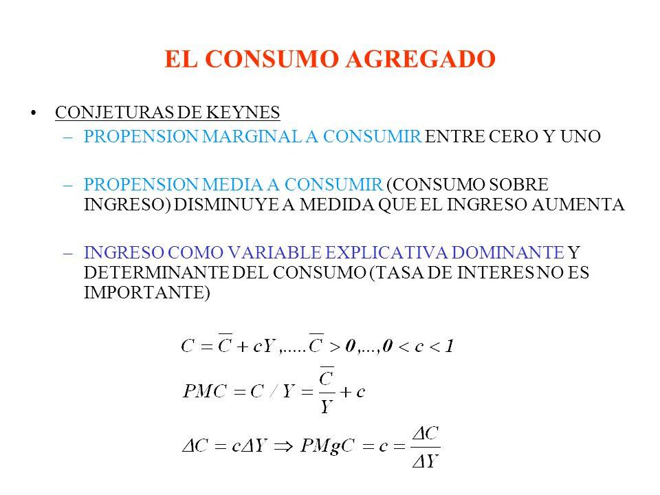 EL CONSUMO AGREGADO CONJETURAS DE KEYNES