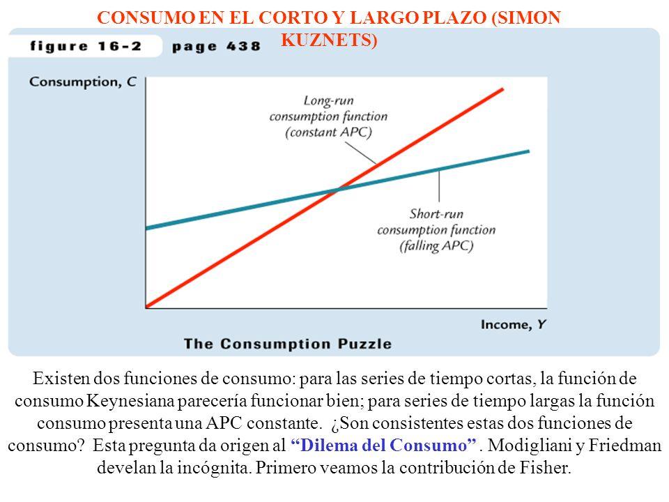 CONSUMO EN EL CORTO Y LARGO PLAZO (SIMON KUZNETS)