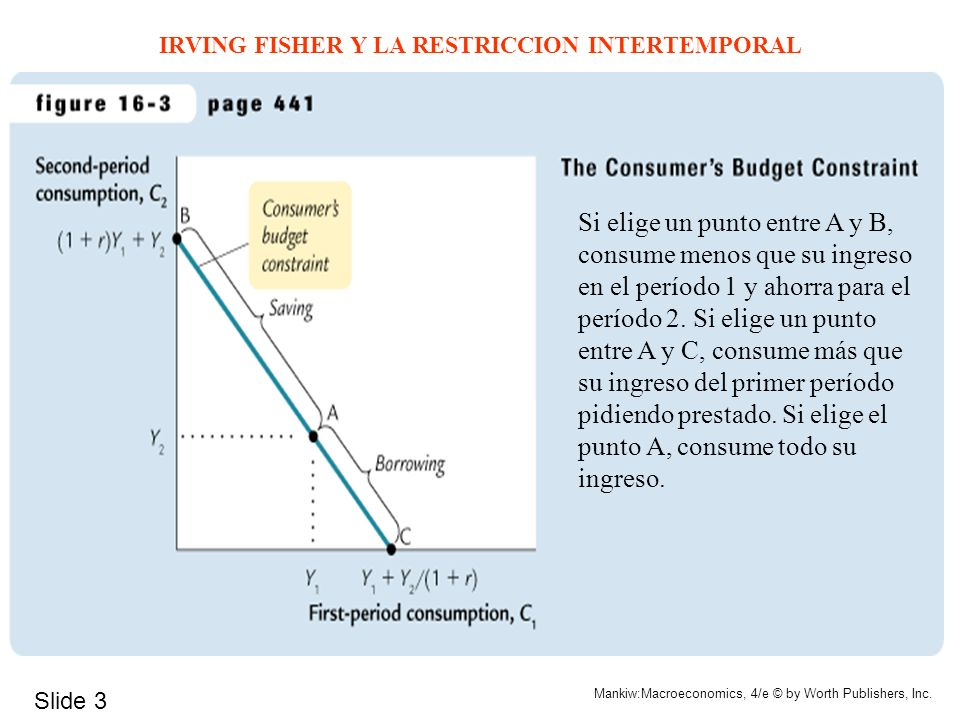 IRVING FISHER Y LA RESTRICCION INTERTEMPORAL