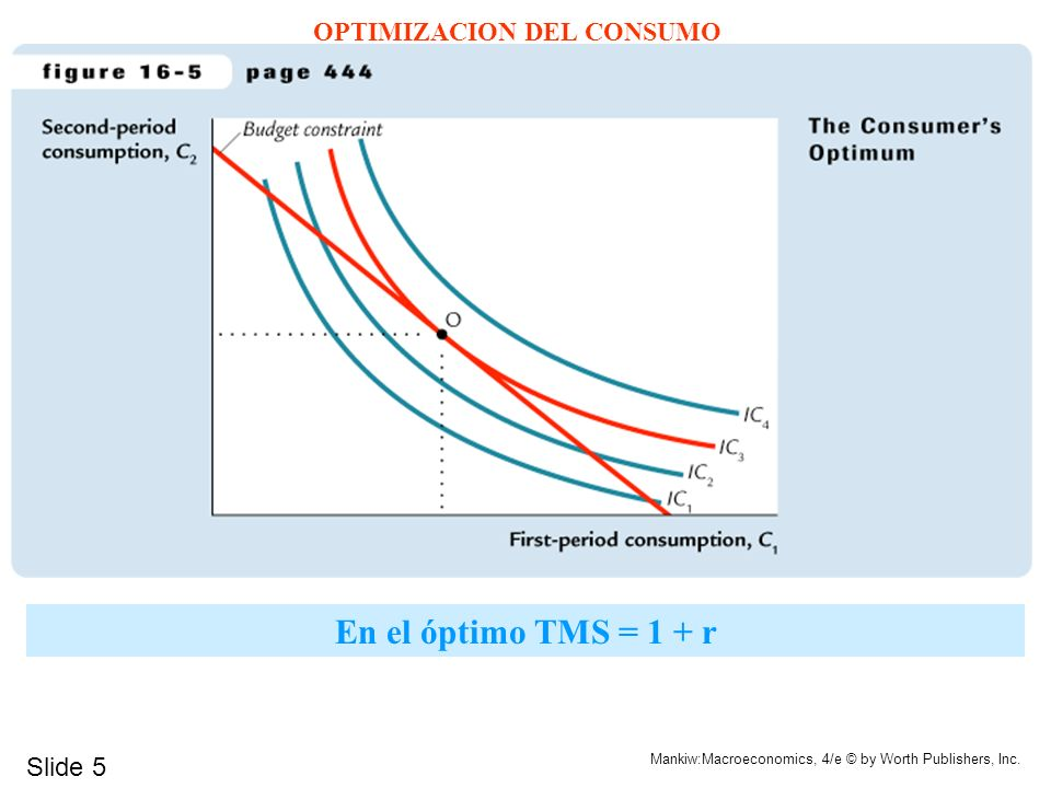 OPTIMIZACION DEL CONSUMO