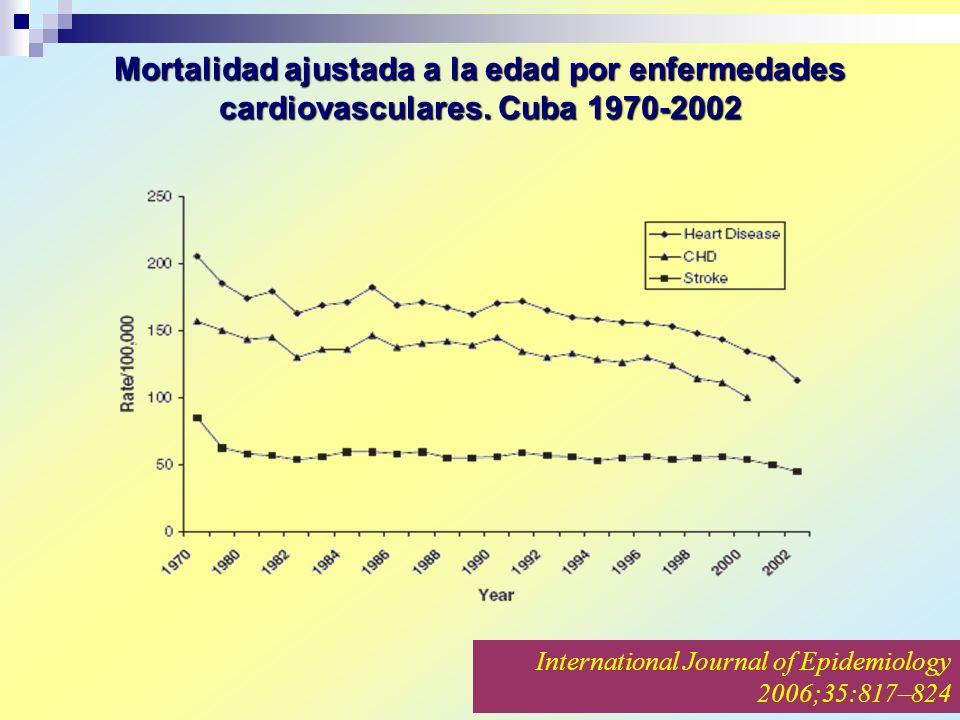 Mortalidad ajustada a la edad por enfermedades cardiovasculares
