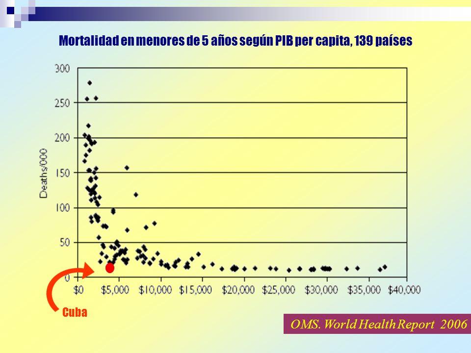 Mortalidad en menores de 5 años según PIB per capita, 139 países