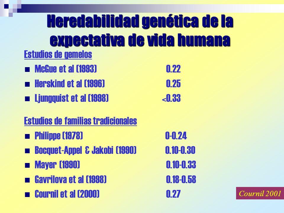 Heredabilidad genética de la expectativa de vida humana