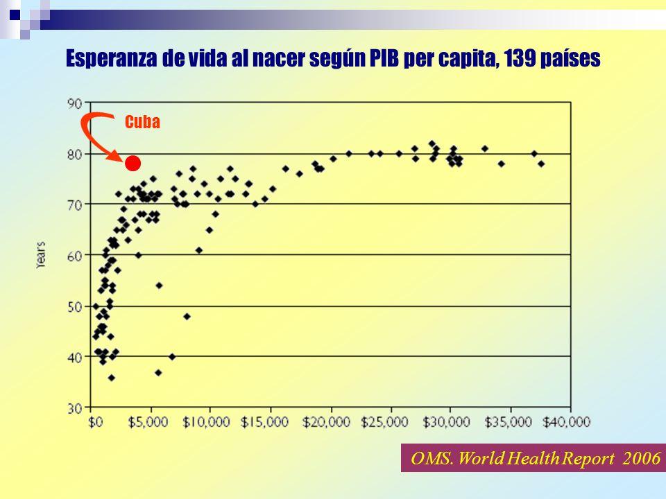 Esperanza de vida al nacer según PIB per capita, 139 países