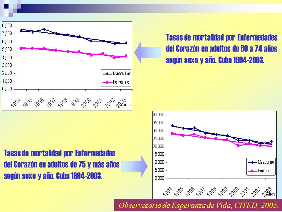 Tasas de mortalidad por Enfermedades del Corazón en adultos de 60 a 74 años según sexo y año. Cuba 1994-2003.