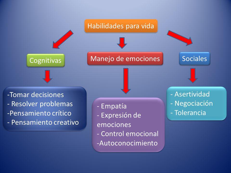 Habilidades para vida Manejo de emociones. Sociales. Cognitivas. Tomar decisiones. Resolver problemas.