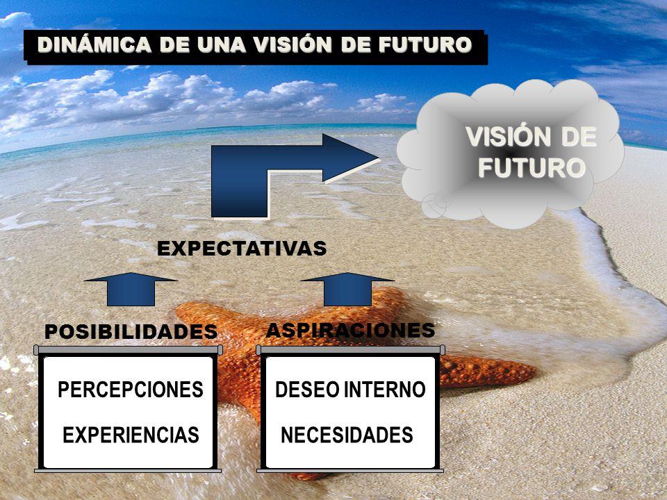 DINÁMICA DE UNA VISIÓN DE FUTURO