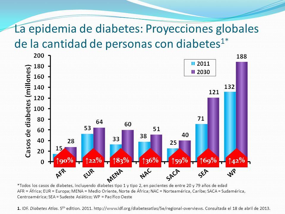 La epidemia de diabetes: Proyecciones globales de la cantidad de personas con diabetes1*