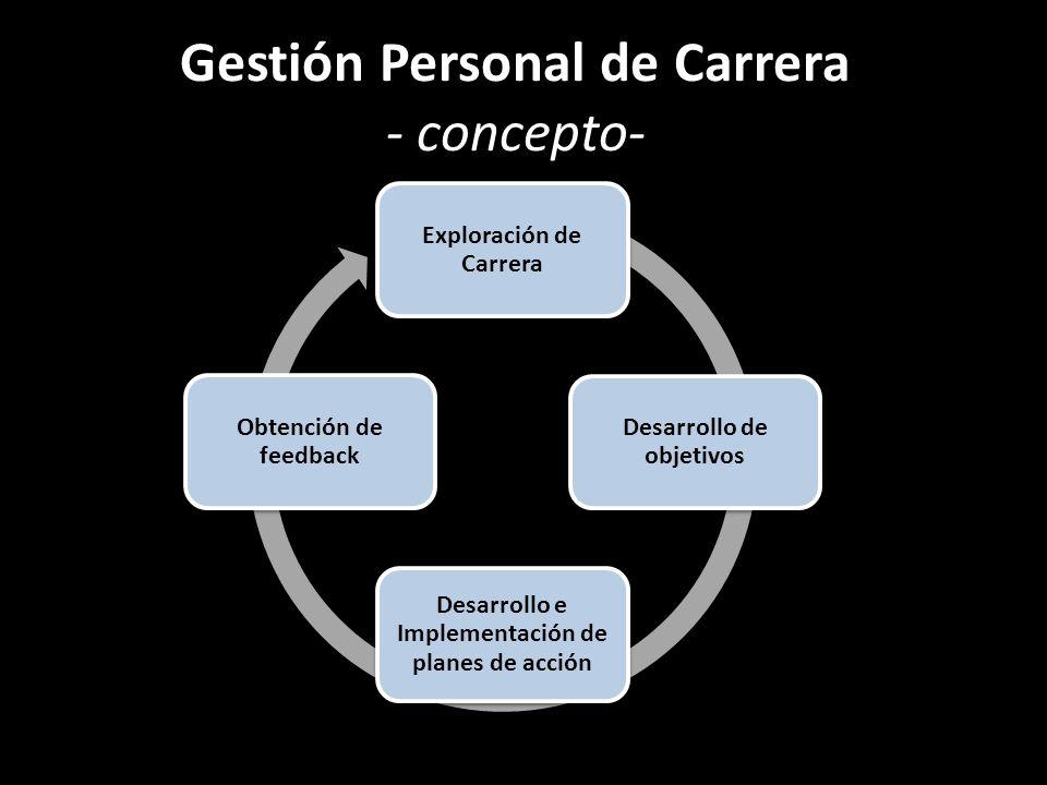 Gestión Personal de Carrera - concepto-