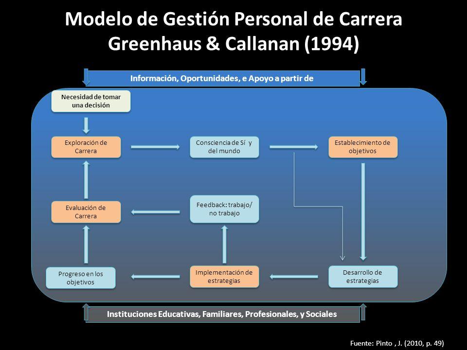 Modelo de Gestión Personal de Carrera Greenhaus & Callanan (1994)