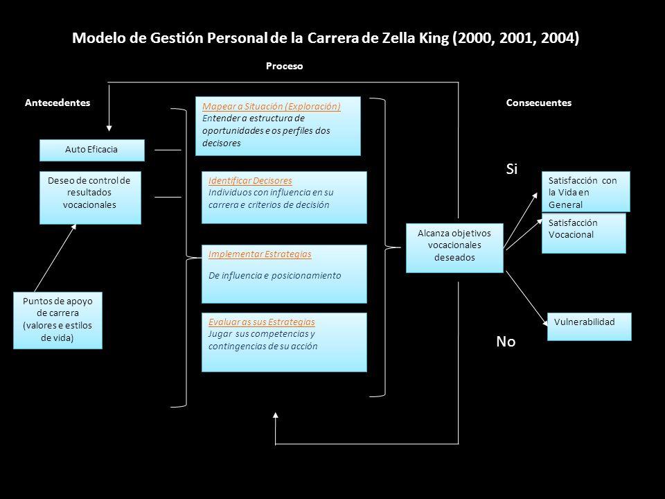Modelo de Gestión Personal de la Carrera de Zella King (2000, 2001, 2004)
