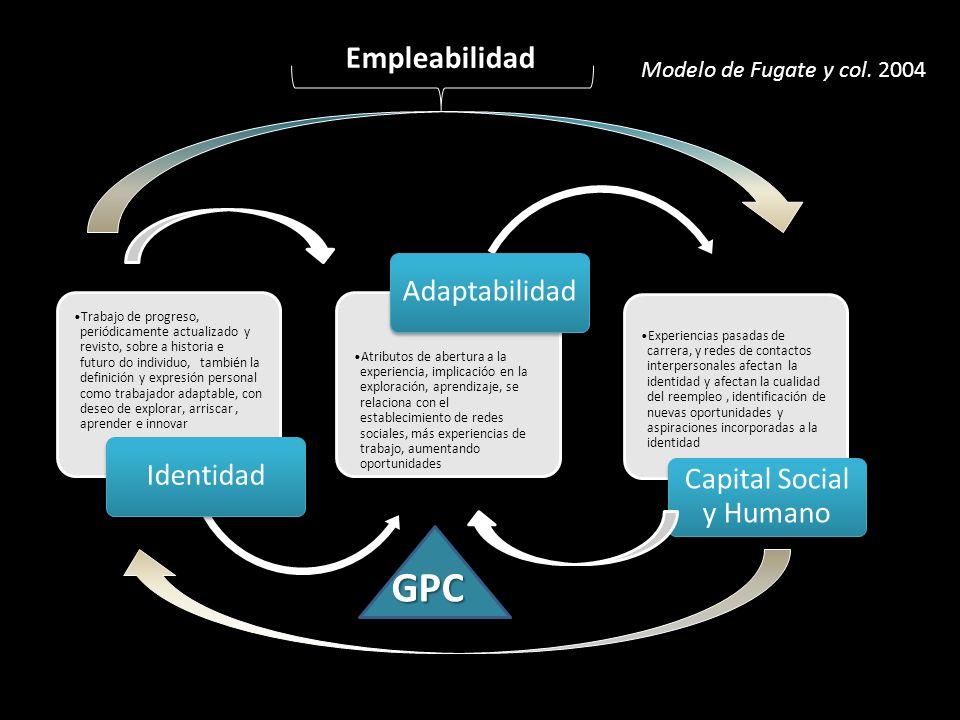Capital Social y Humano