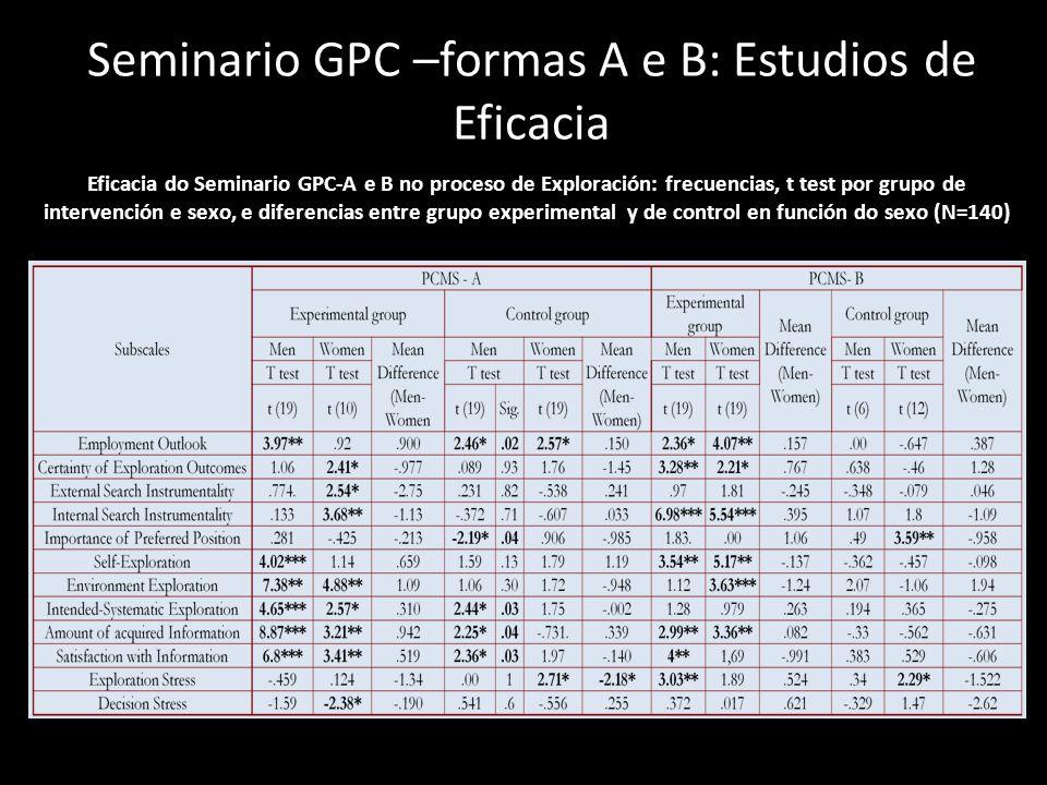 Seminario GPC –formas A e B: Estudios de Eficacia