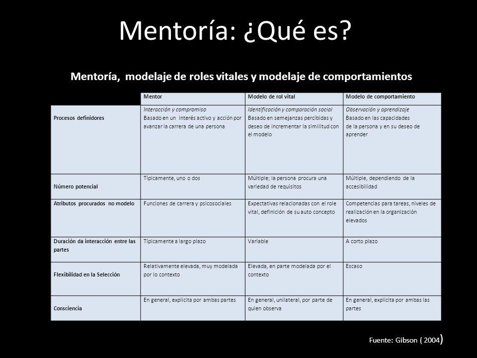 Mentoría: ¿Qué es Mentoría, modelaje de roles vitales y modelaje de comportamientos. Mentor. Modelo de rol vital.