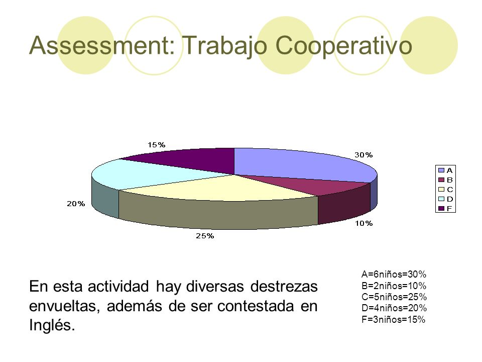 Assessment: Trabajo Cooperativo