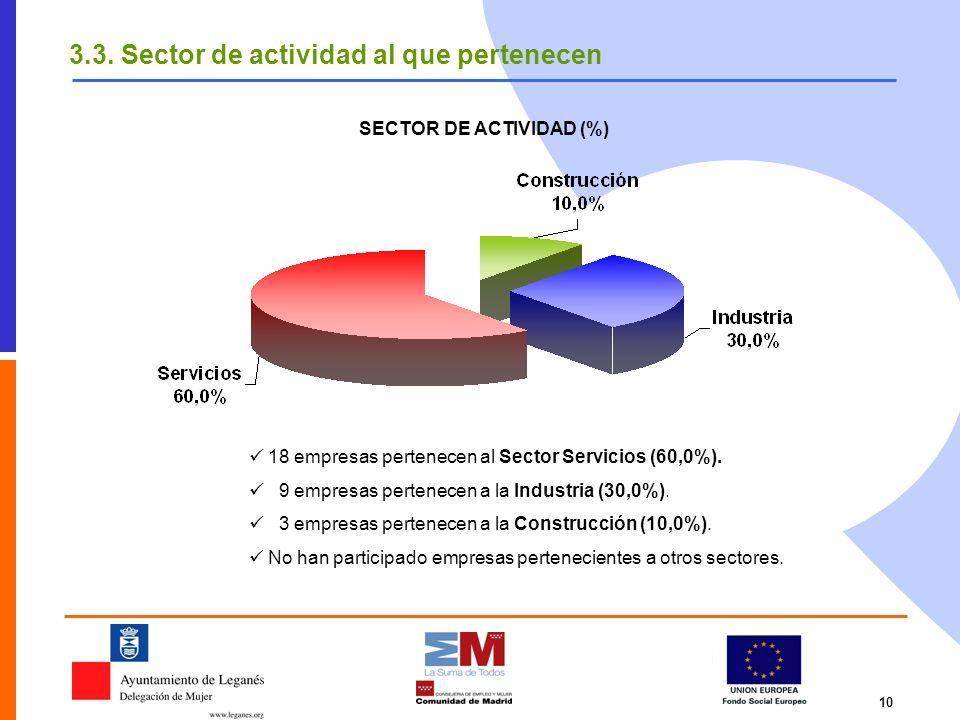 SECTOR DE ACTIVIDAD (%)