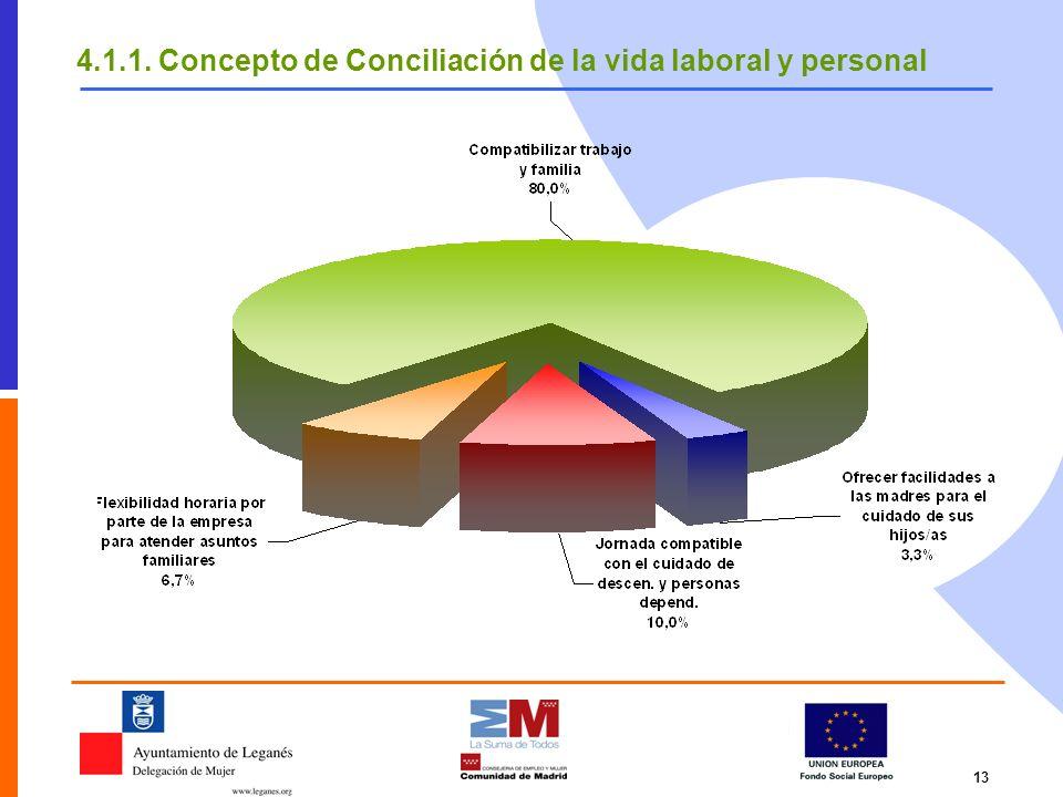 4.1.1. Concepto de Conciliación de la vida laboral y personal
