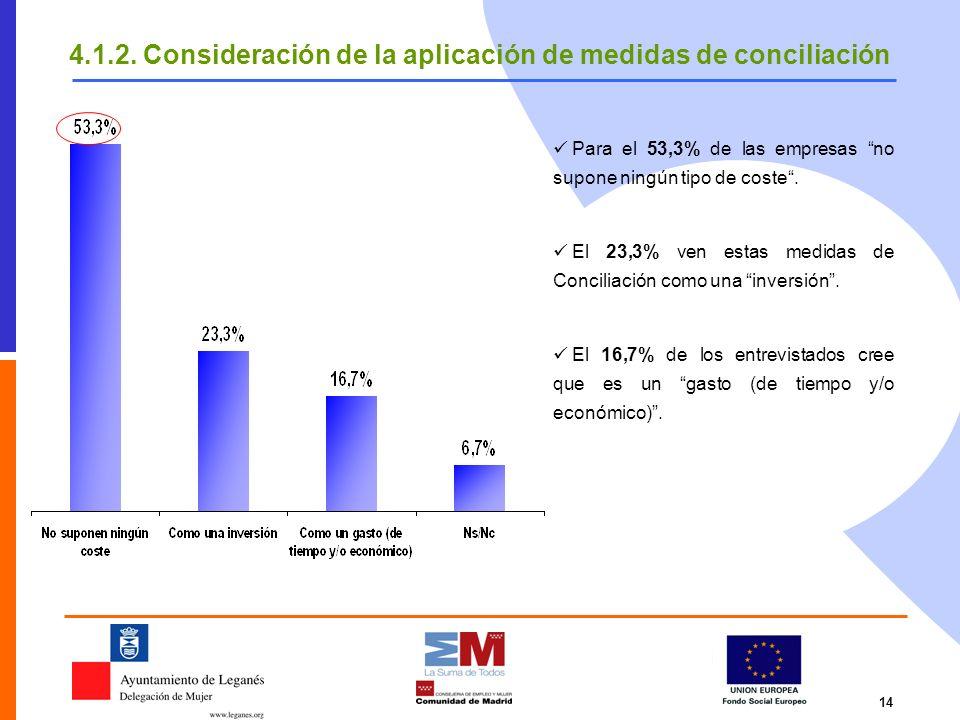 4.1.2. Consideración de la aplicación de medidas de conciliación