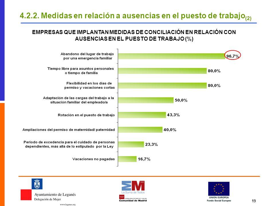 4.2.2. Medidas en relación a ausencias en el puesto de trabajo(2)