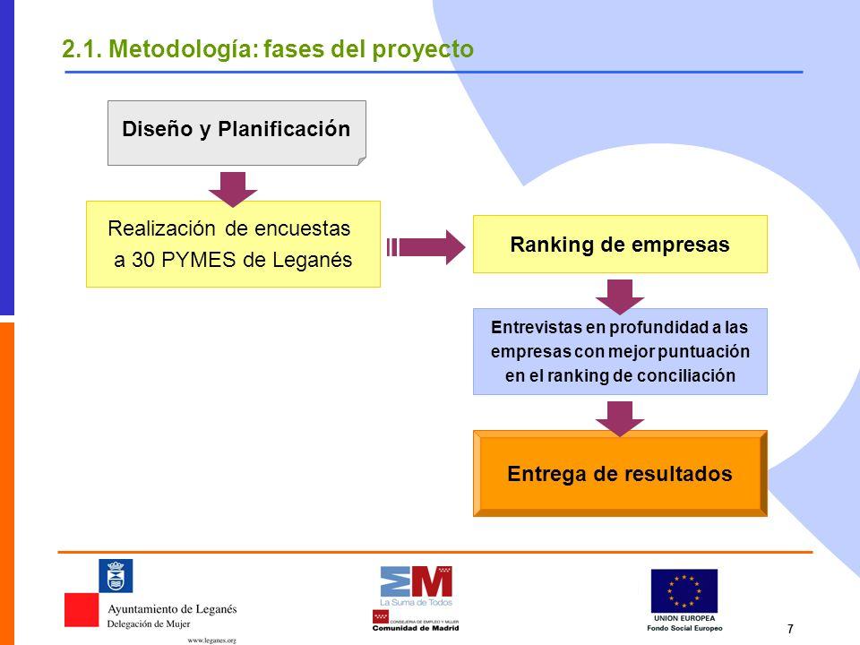 2.1. Metodología: fases del proyecto